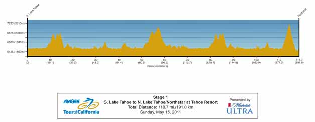 Amgen Stage 1 Profile Map